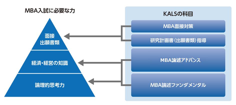 河合塾KALSの国内MBA・MOT対策講座