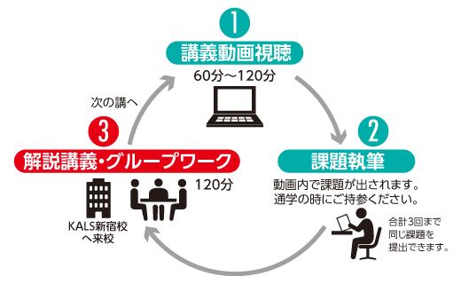河合塾KALSの受講方法は2種類:通学+eラーニング講座
