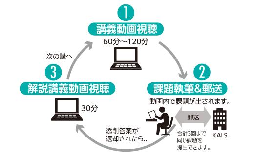 河合塾KALSの受講方法は2種類:WEB通信講座の受講形態